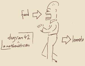 Diagram 42: A Mathematician